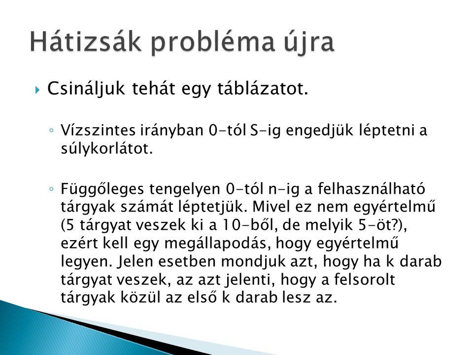  Az első menet kialakításánál legfeljebb K darab lehetőségünk van ◦ Az első tárgy egyedül kerül kemencébe ◦ Az első kettő kerül a kemencébe ◦ … ◦ Az első K darab kerül a kemencébe  A feladat megoldása nem más, mint ezen lehetőségek közül az optimális, ami valahogy így számolható ha az első j darab kerül a kemencébe (j<=K) ◦ Optimum(teljes) = MaxÉgetésiIdő(1..j) + Optimum(maradék)
