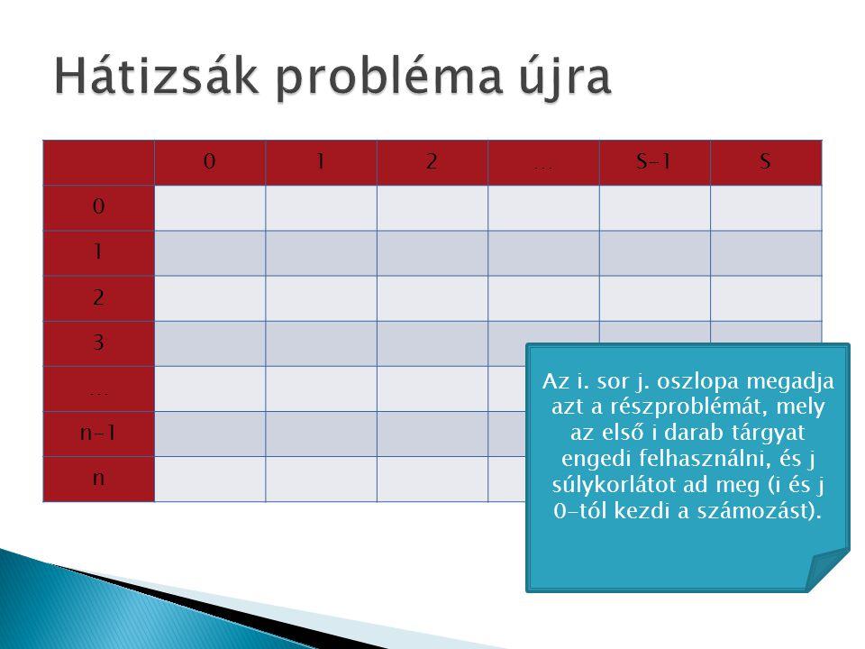  A részprobléma az Optimum(r) meghatározása, mely megadja az optimális (minimális) égetési időt, ha az r, (r+1), (r+2), …, N sorszámú tárgyakat kell figyelembe venni.