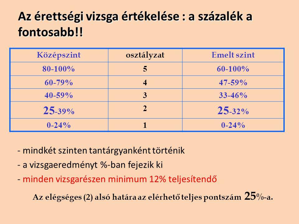 Az érettségi vizsga értékelése : a százalék a fontosabb!! KözépszintosztályzatEmelt szint 80-100%560-100% 60-79%447-59% 40-59%333-46% 25 -39% 2 25 -32