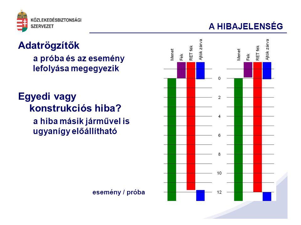 A HIBAJELENSÉG Adatrögzítők a próba és az esemény lefolyása megegyezik Egyedi vagy konstrukciós hiba.