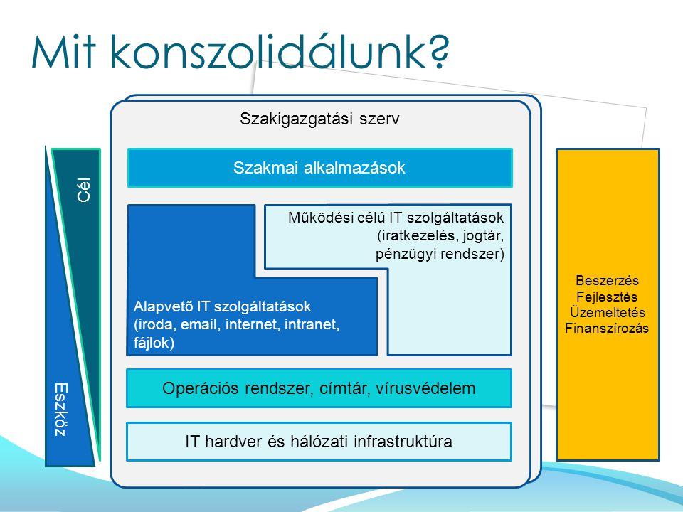 Szakigazgatási szerv Mit konszolidálunk? IT hardver és hálózati infrastruktúra Operációs rendszer, címtár, vírusvédelem Szakmai alkalmazások Beszerzés