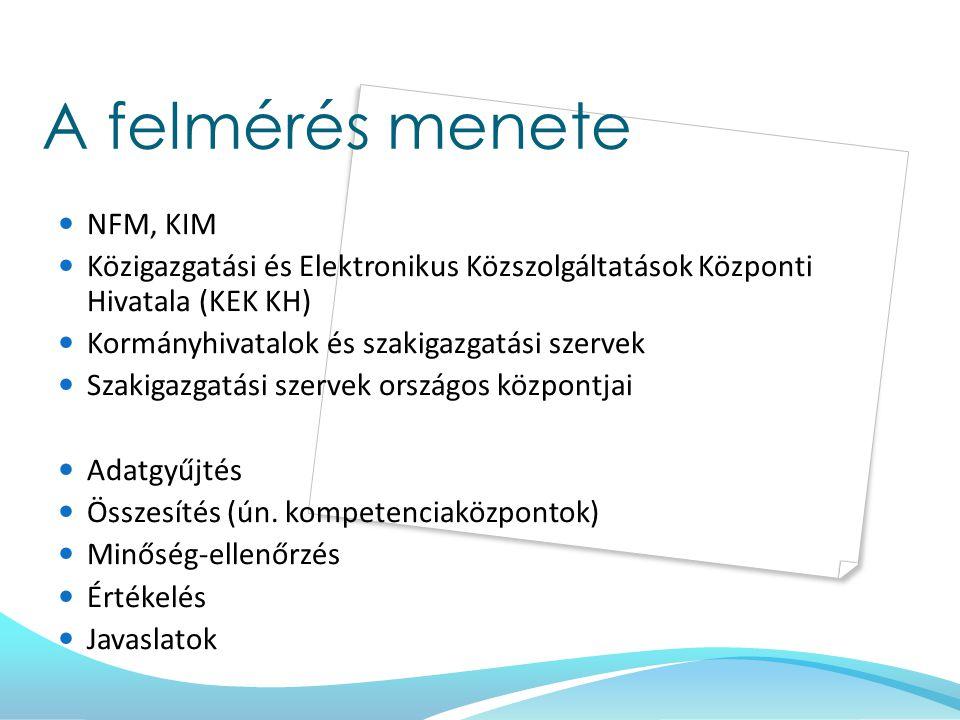 A felmérés menete NFM, KIM Közigazgatási és Elektronikus Közszolgáltatások Központi Hivatala (KEK KH) Kormányhivatalok és szakigazgatási szervek Szakigazgatási szervek országos központjai Adatgyűjtés Összesítés (ún.
