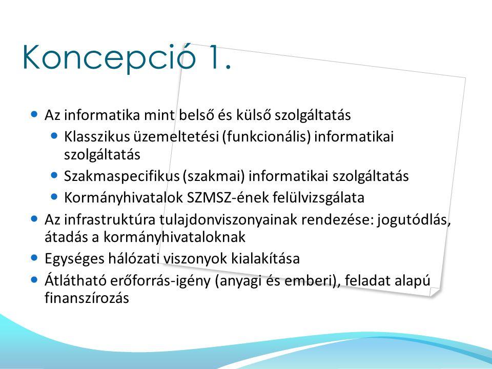 Koncepció 1. Az informatika mint belső és külső szolgáltatás Klasszikus üzemeltetési (funkcionális) informatikai szolgáltatás Szakmaspecifikus (szakma
