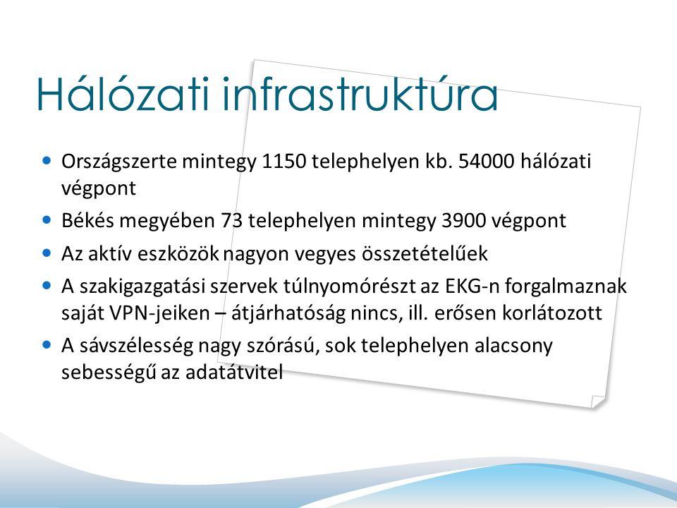 Hálózati infrastruktúra Országszerte mintegy 1150 telephelyen kb. 54000 hálózati végpont Békés megyében 73 telephelyen mintegy 3900 végpont Az aktív e