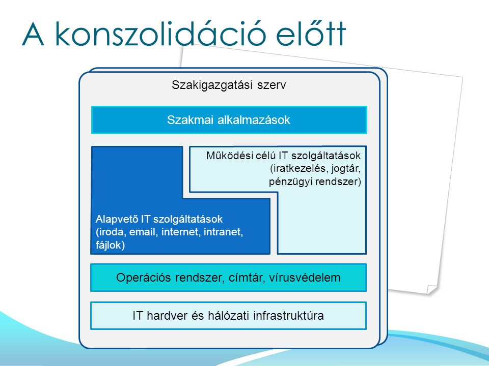 Szakigazgatási szerv A konszolidáció előtt IT hardver és hálózati infrastruktúra Operációs rendszer, címtár, vírusvédelem Szakmai alkalmazások Alapvető IT szolgáltatások (iroda, email, internet, intranet, fájlok) Működési célú IT szolgáltatások (iratkezelés, jogtár, pénzügyi rendszer)