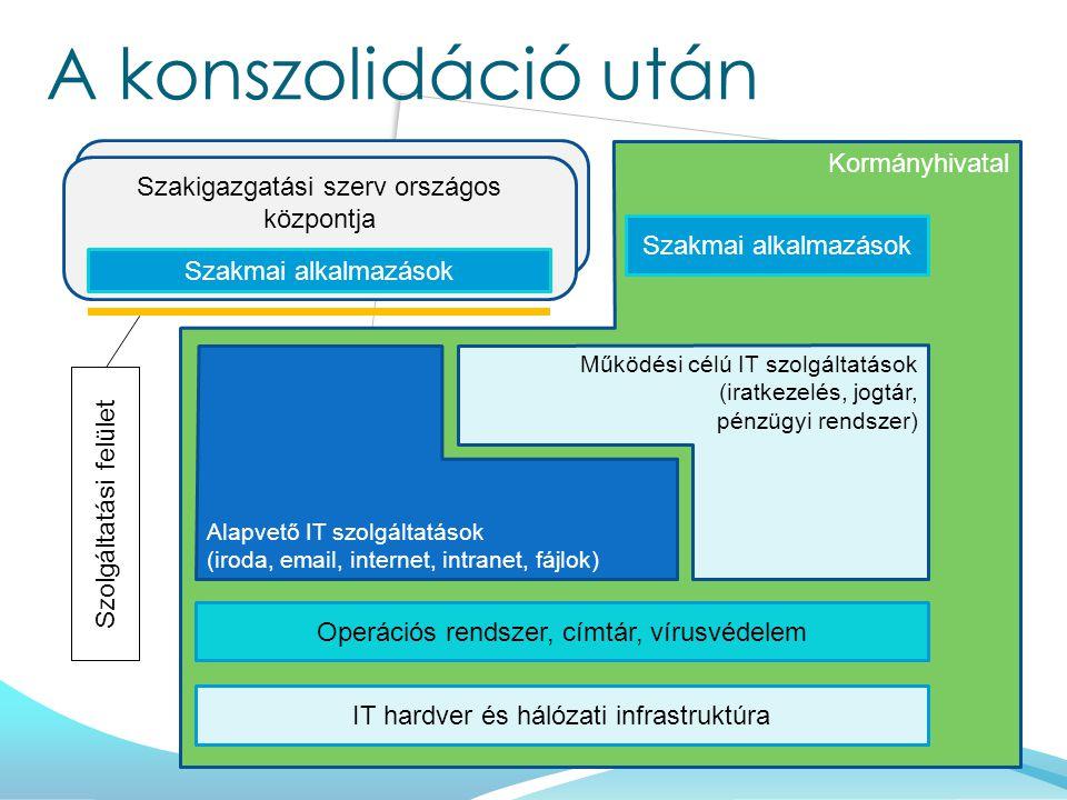 Kormányhivatal Szakigazgatási szerv országos központja Szakmai alkalmazások A konszolidáció után IT hardver és hálózati infrastruktúra Operációs rendszer, címtár, vírusvédelem Szakmai alkalmazások Alapvető IT szolgáltatások (iroda, email, internet, intranet, fájlok) Működési célú IT szolgáltatások (iratkezelés, jogtár, pénzügyi rendszer) Szolgáltatási felület