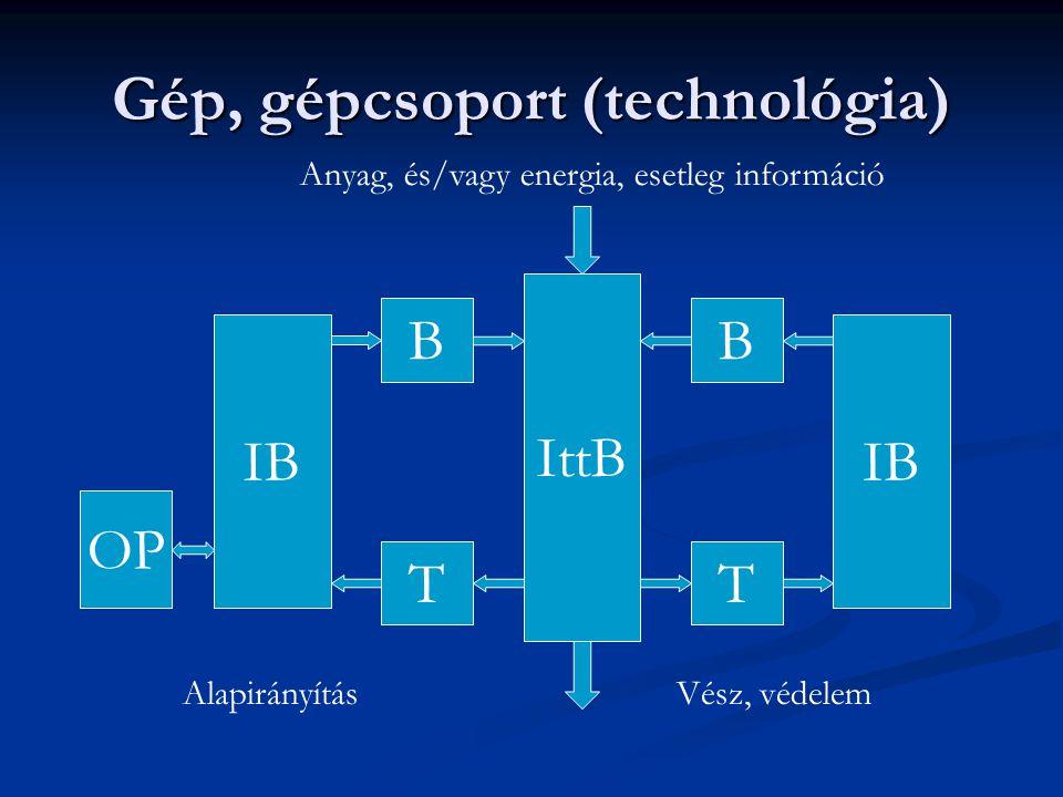 Irányítástechnika mérnöki feladatai Az irányított berendezés (gép, …) statikus és dinamikus modelljének megalkotása.