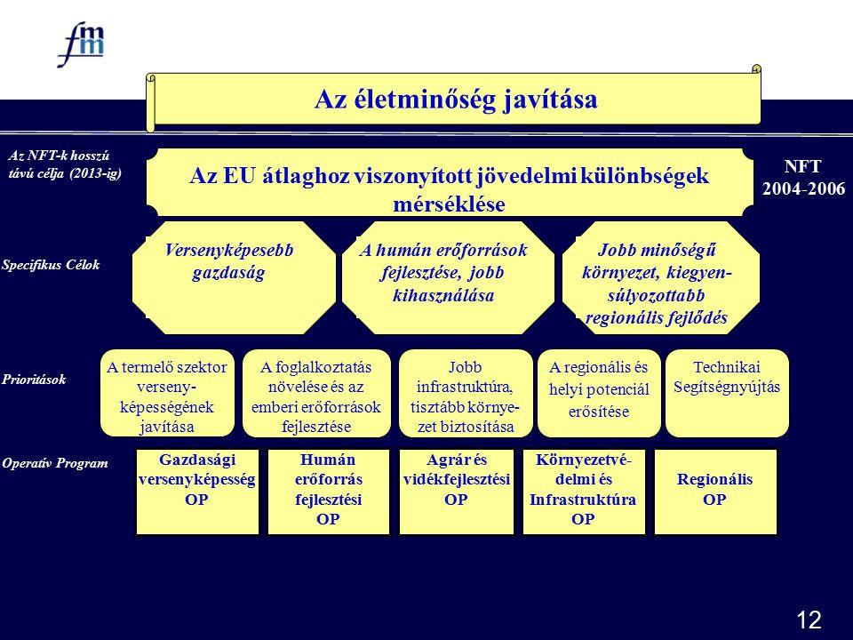 12 NFT 2004-2006 Hosszú távú cél Az életminőség javítása Az EU átlaghoz viszonyított jövedelmi különbségek mérséklése Versenyképesebb gazdaság A humán erőforrások fejlesztése, jobb kihasználása Jobb minőségű környezet, kiegyen- súlyozottabb regionális fejlődés Gazdasági versenyképesség OP Humán erőforrás fejlesztési OP Agrár és vidékfejlesztési OP Regionális OP Környezetvé- delmi és Infrastruktúra OP A termelő szektor verseny- képességének javítása A foglalkoztatás növelése és az emberi erőforrások fejlesztése Jobb infrastruktúra, tisztább környe- zet biztosítása A regionális és helyi potenciál erősítése Prioritások Operatív Program Specifikus Célok Az NFT-k hosszú távú célja (2013-ig) Technikai Segítségnyújtás