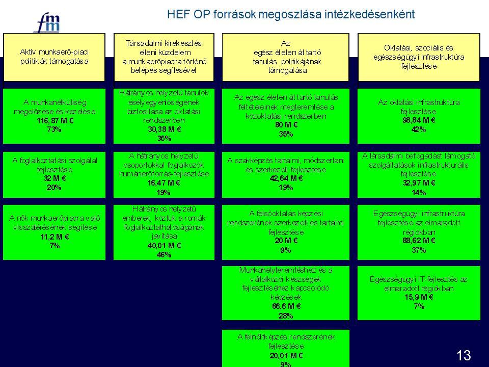 13 HEF OP források megoszlása intézkedésenként