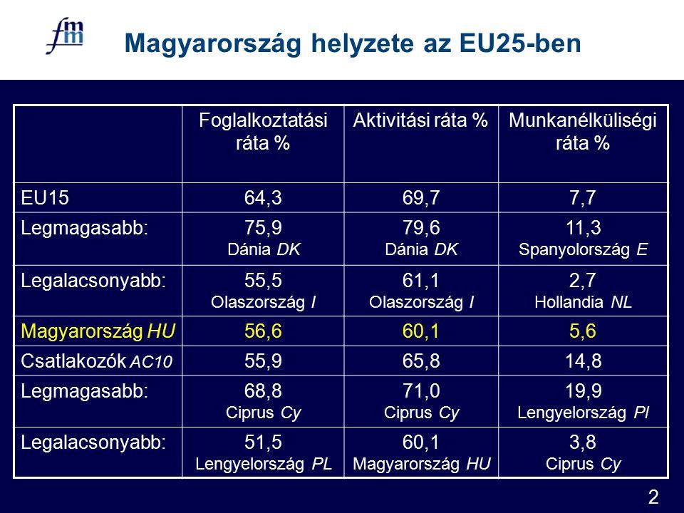 2 Magyarország helyzete az EU25-ben Foglalkoztatási ráta % Aktivitási ráta %Munkanélküliségi ráta % EU1564,369,77,7 Legmagasabb:75,9 Dánia DK 79,6 Dánia DK 11,3 Spanyolország E Legalacsonyabb:55,5 Olaszország I 61,1 Olaszország I 2,7 Hollandia NL Magyarország HU56,660,15,6 Csatlakozók AC10 55,965,814,8 Legmagasabb:68,8 Ciprus Cy 71,0 Ciprus Cy 19,9 Lengyelország Pl Legalacsonyabb:51,5 Lengyelország PL 60,1 Magyarország HU 3,8 Ciprus Cy