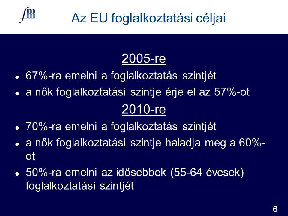 6 Az EU foglalkoztatási céljai 2005-re l 67%-ra emelni a foglalkoztatás szintjét l a nők foglalkoztatási szintje érje el az 57%-ot 2010-re l 70%-ra emelni a foglalkoztatás szintjét l a nők foglalkoztatási szintje haladja meg a 60%- ot l 50%-ra emelni az idősebbek (55-64 évesek) foglalkoztatási szintjét