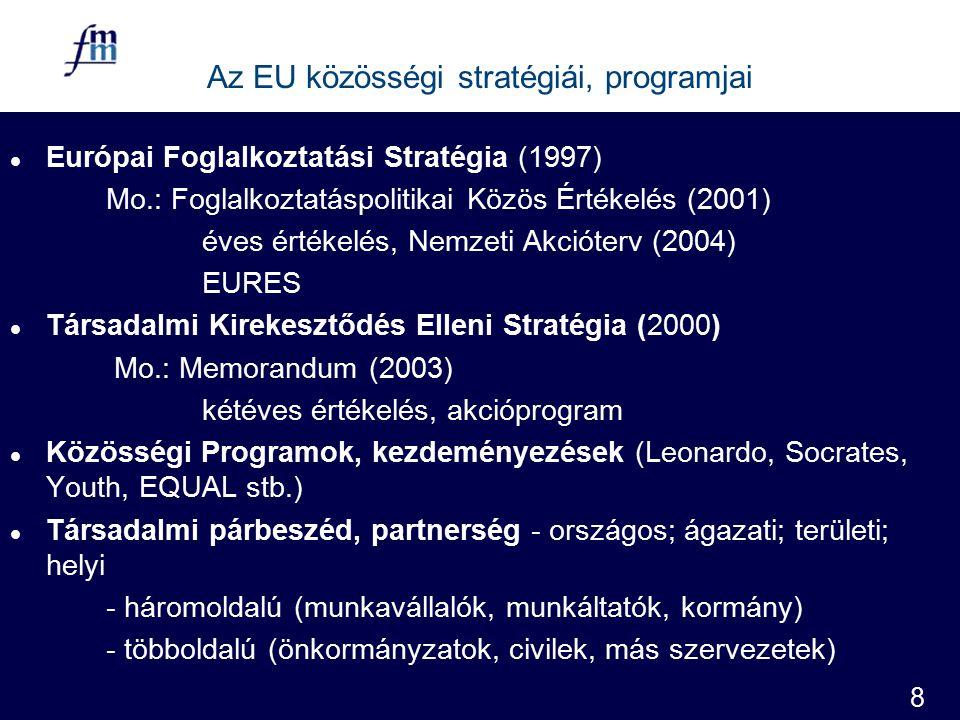 8 Az EU közösségi stratégiái, programjai l Európai Foglalkoztatási Stratégia (1997) Mo.: Foglalkoztatáspolitikai Közös Értékelés (2001) éves értékelés, Nemzeti Akcióterv (2004) EURES l Társadalmi Kirekesztődés Elleni Stratégia (2000) Mo.: Memorandum (2003) kétéves értékelés, akcióprogram l Közösségi Programok, kezdeményezések (Leonardo, Socrates, Youth, EQUAL stb.) l Társadalmi párbeszéd, partnerség - országos; ágazati; területi; helyi - háromoldalú (munkavállalók, munkáltatók, kormány) - többoldalú (önkormányzatok, civilek, más szervezetek)