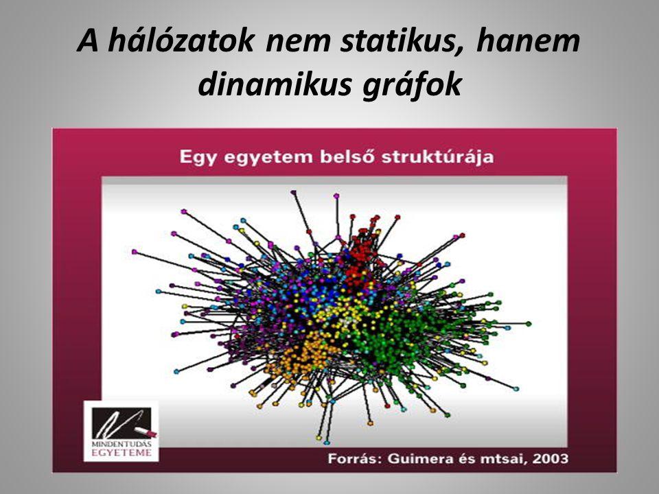 A hálózatok nem statikus, hanem dinamikus gráfok