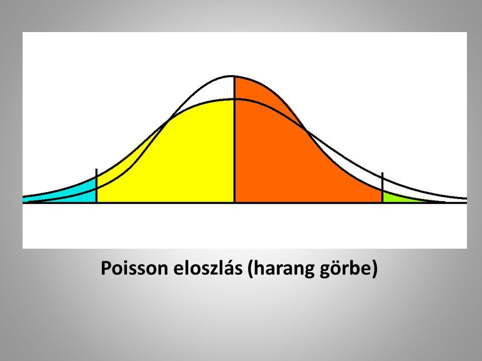 Poisson eloszlás (harang görbe)