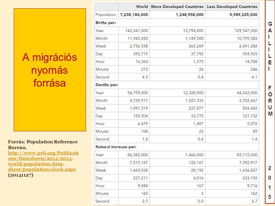 GAILILEIFÓRUM2015GAILILEIFÓRUM2015 A migrációs nyomás forrása Forrás: Population Reference Bureau, http://www.prb.org/Publicati ons/Datasheets/2014/2014- world-population-data- sheet/population-clock.aspx (20141127)
