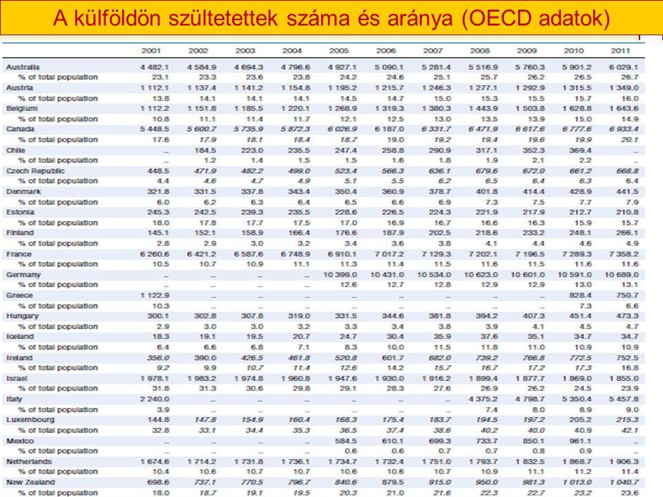 GAILILEIFÓRUM2015GAILILEIFÓRUM2015 A külföldön szültetettek száma és aránya (OECD adatok)