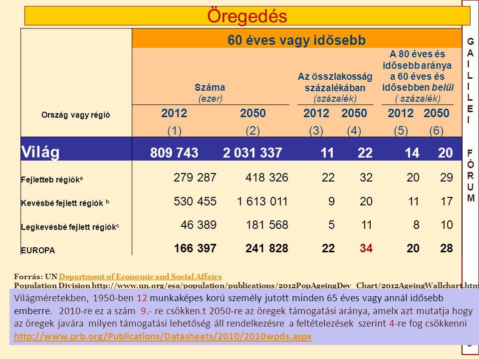 GAILILEIFÓRUM2015GAILILEIFÓRUM2015 Öregedés 60 éves vagy idősebb Száma Az összlakosság százalékában A 80 éves és idősebb aránya a 60 éves és idősebben belül (ezer) (százalék) Ország vagy régió 20122050 20122050 20122050 (1)(2) (3)(4) (5)(6) Világ 809 7432 031 337 1122 1420 Fejletteb régiók a 279 287418 32622322029 Kevésbé fejlett régiók b 530 4551 613 0119201117 Legkevésbé fejlett régiók c 46 389181 568511810 EUROPA 166 397241 828 2234 2028 Forrás: UN Department of Economic and Social Affairs Population Division http://www.un.org/esa/population/publications/2012PopAgeingDev_Chart/2012AgeingWallchart.htmlDepartment of Economic and Social Affairs Világméretekben, 1950-ben 12 munkaképes korú személy jutott minden 65 éves vagy annál idősebb emberre.