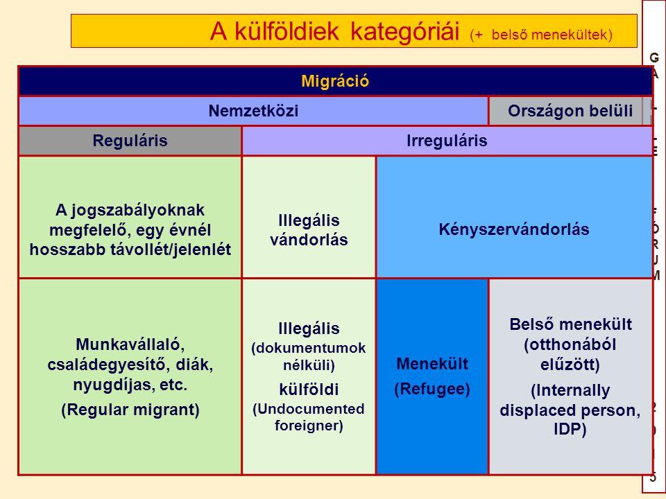 GAILILEIFÓRUM2015GAILILEIFÓRUM2015 A külföldiek kategóriái (+ belső menekültek) Migráció NemzetköziOrszágon belüli RegulárisIrreguláris A jogszabályoknak megfelelő, egy évnél hosszabb távollét/jelenlét Illegális vándorlás Kényszervándorlás Munkavállaló, családegyesítő, diák, nyugdíjas, etc.
