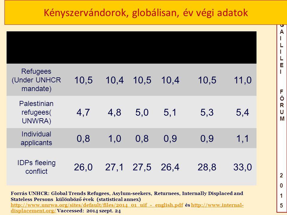 GAILILEIFÓRUM2015GAILILEIFÓRUM2015 Kényszervándorok, globálisan, év végi adatok Forrás UNHCR: Global Trends Refugees, Asylum-seekers, Returnees, Internally Displaced and Stateless Persons különböző évek (statistical annex) http://www.unrwa.org/sites/default/files/2014_01_uif_-_english.pdf és http://www.internal- displacement.org/ Vaccessed: 2014 szept.