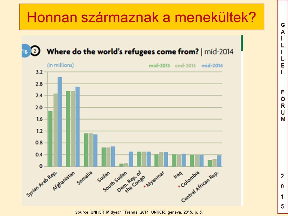 GAILILEIFÓRUM2015GAILILEIFÓRUM2015 Honnan származnak a menekültek.