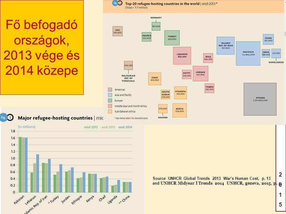 GAILILEIFÓRUM2015GAILILEIFÓRUM2015 Fő befogadó országok, 2013 vége és 2014 közepe Source UNHCR Global Trends 2013 War's Human Cost, p.