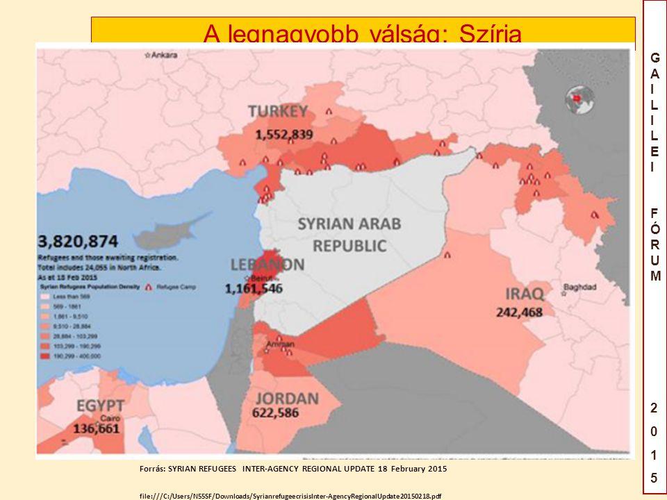 GAILILEIFÓRUM2015GAILILEIFÓRUM2015 A legnagyobb válság: Szíria Forrás: SYRIAN REFUGEES INTER-AGENCY REGIONAL UPDATE 18 February 2015 file:///C:/Users/N55SF/Downloads/SyrianrefugeecrisisInter-AgencyRegionalUpdate20150218.pdf
