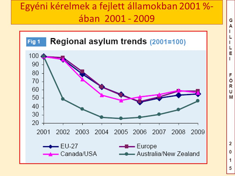 GAILILEIFÓRUM2015GAILILEIFÓRUM2015 Egyéni kérelmek a fejlett államokban 2001 %- ában 2001 - 2009