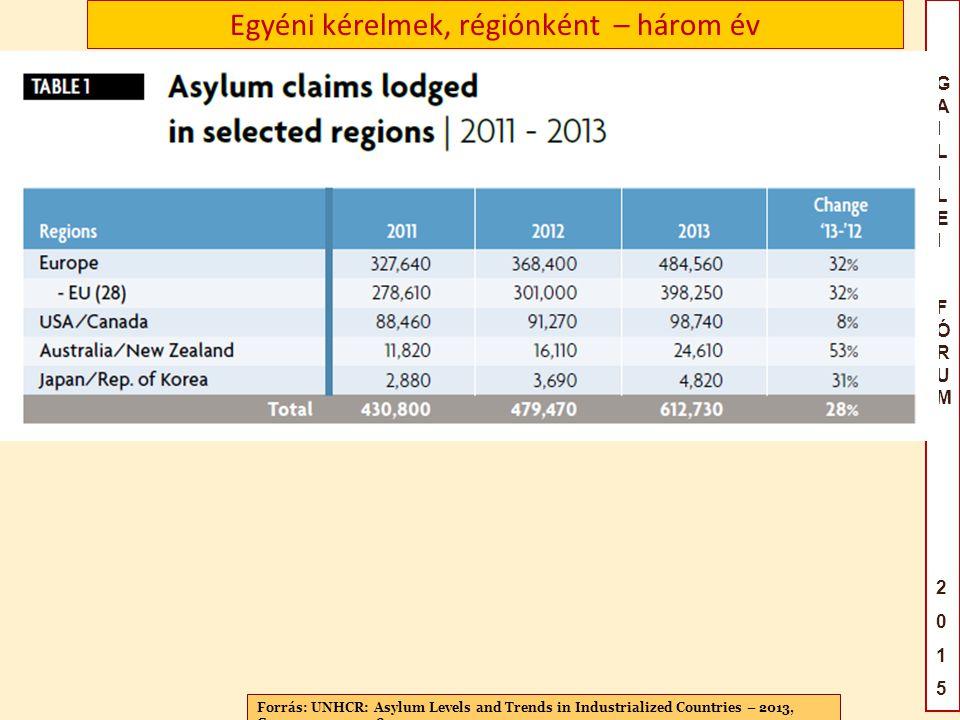 GAILILEIFÓRUM2015GAILILEIFÓRUM2015 Egyéni kérelmek, régiónként – három év Forrás UNHCR Global Trends 2012 Displacement A 21 st century challenge, Geneva, 19 June 2013 Forrás: UNHCR: Asylum Levels and Trends in Industrialized Countries – 2013, Geneva, 2014, p.