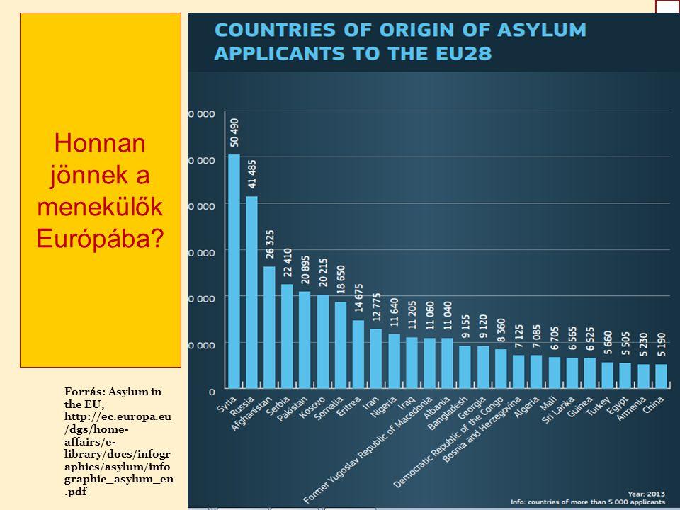 GAILILEIFÓRUM2015GAILILEIFÓRUM2015 Honnan jönnek a menekülők Európába.