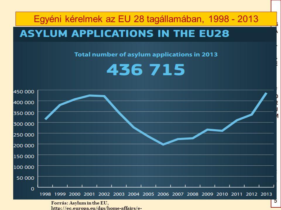 GAILILEIFÓRUM2015GAILILEIFÓRUM2015 Egyéni kérelmek az EU 28 tagállamában, 1998 - 2013 Forrás: Asylum in the EU, http://ec.europa.eu/dgs/home-affairs/e- library/docs/infographics/asylum/infographic_asylum_en.pdf