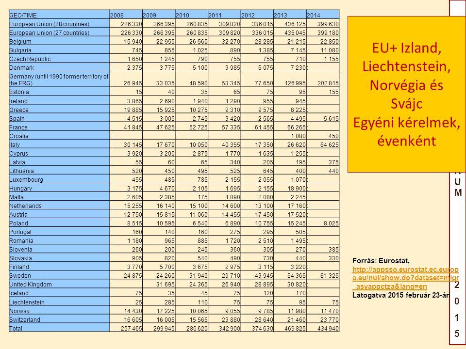 GAILILEIFÓRUM2015GAILILEIFÓRUM2015 EU+ Izland, Liechtenstein, Norvégia és Svájc Egyéni kérelmek, évenként Forrás: Eurostat, http://appsso.eurostat.ec.europ a.eu/nui/show.do?dataset=migr _asyappctza&lang=en Látogatva 2015 február 23-án http://appsso.eurostat.ec.europ a.eu/nui/show.do?dataset=migr _asyappctza&lang=en GEO/TIME2008200920102011201220132014 European Union (28 countries)226 330266 395260 835309 820336 015436 125399 630 European Union (27 countries)226 330266 395260 835309 820336 015435 045399 180 Belgium15 94022 95526 56032 27028 28521 21522 850 Bulgaria7458551 0258901 3857 14511 080 Czech Republic1 6501 245790755 7101 155 Denmark2 3753 7755 1003 9856 0757 230: Germany (until 1990 former territory of the FRG)26 94533 03548 59053 34577 650126 995202 815 Estonia154035657595155 Ireland3 8652 6901 9401 290955945: Greece19 88515 92510 2759 3109 5758 225: Spain4 5153 0052 7453 4202 5654 4955 615 France41 84547 62552 72557 33561 45566 265: Croatia:::::1 080450 Italy30 14517 67010 05040 35517 35026 62064 625 Cyprus3 9203 2002 8751 7701 6351 255: Latvia556065340205195375 Lithuania520450495525645400440 Luxembourg4554857852 1552 0551 070: Hungary3 1754 6702 1051 6952 15518 900: Malta2 6052 3851751 8902 0802 245: Netherlands15 25516 14015 10014 60013 10017 160: Austria12 75015 81511 06014 45517 45017 520: Poland8 51510 5956 5406 89010 75515 2458 025 Portugal160140160275295505: Romania1 1809658851 7202 5101 495: Slovenia260200245360305270385 Slovakia905820540490730440330 Finland3 7705 7003 6752 9753 1153 220: Sweden24 87524 26031 94029 71043 94554 36581 325 United Kingdom:31 69524 36526 94028 89530 820: Iceland75354575120170: Liechtenstein2528511075 9575 Norway14 43017 22510 0659 0559 78511 98011 470 Switzerland16 60516 00515 56523 88028 64021 46023 770 Total257 465299 945286 620342 900374 630469 825434 940