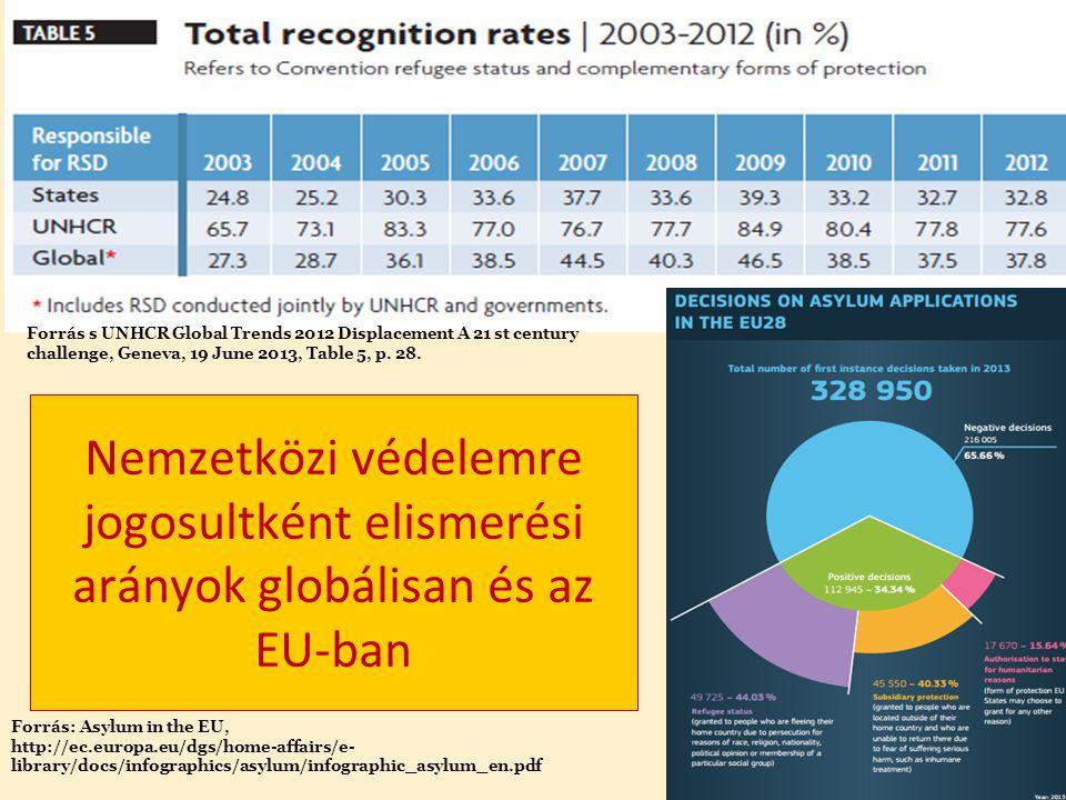 GAILILEIFÓRUM2015GAILILEIFÓRUM2015 Nemzetközi védelemre jogosultként elismerési arányok globálisan és az EU-ban Forrás s UNHCR Global Trends 2012 Displacement A 21 st century challenge, Geneva, 19 June 2013, Table 5, p.