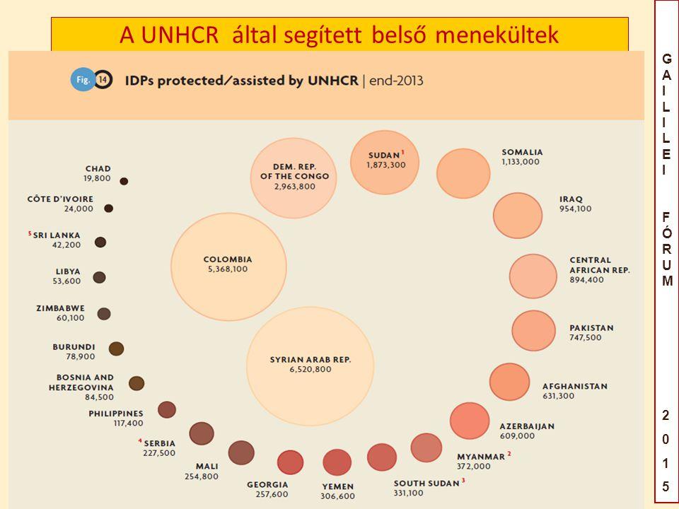 GAILILEIFÓRUM2015GAILILEIFÓRUM2015 A UNHCR által segített belső menekültek