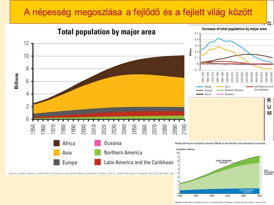 GAILILEIFÓRUM2015GAILILEIFÓRUM2015 A népesség megoszlása a fejlődő és a fejlett világ között