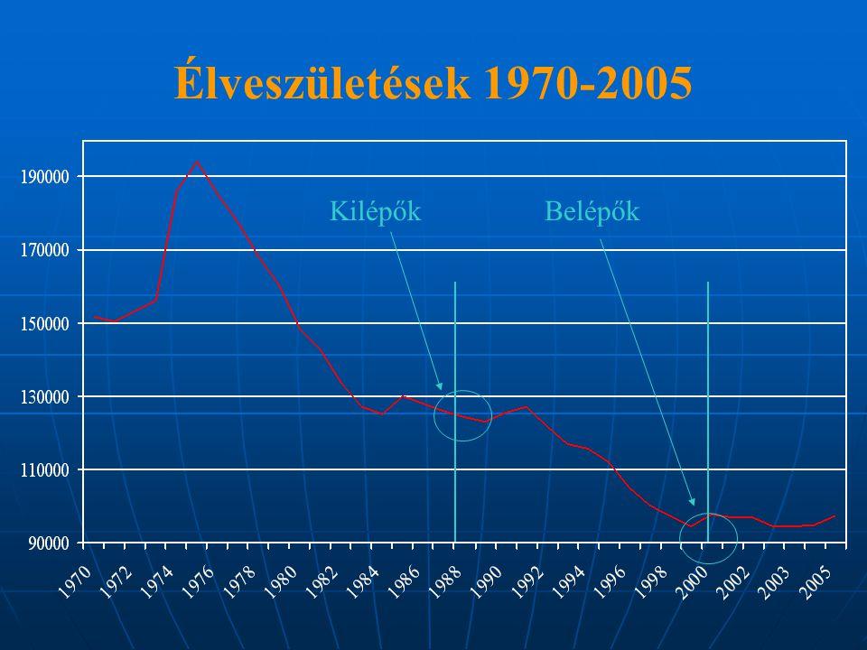 Élveszületések 1970-2005 KilépőkBelépők