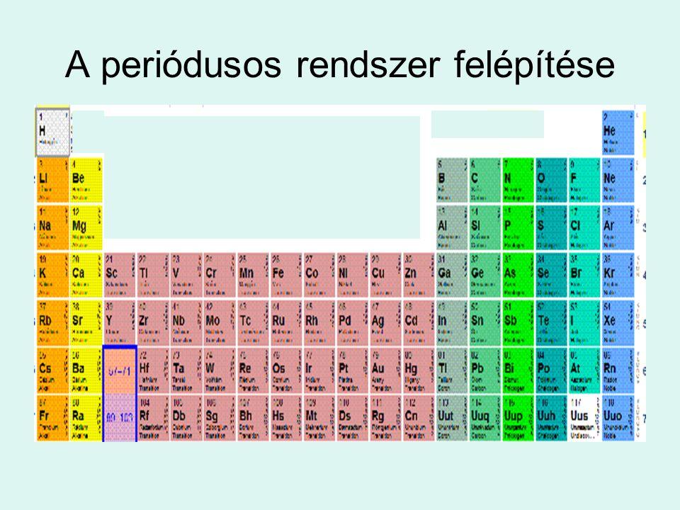 A nemesgázok elektronszerkezete Hélium: He=2 Neon: Ne=2;8 Argon:Ar = 2;8;8 Kripton: Kr= 2;8;18;8 Xenon: Xe = 2;8;18;18;8 Radon : Rn = 2;8;18;32;18;8