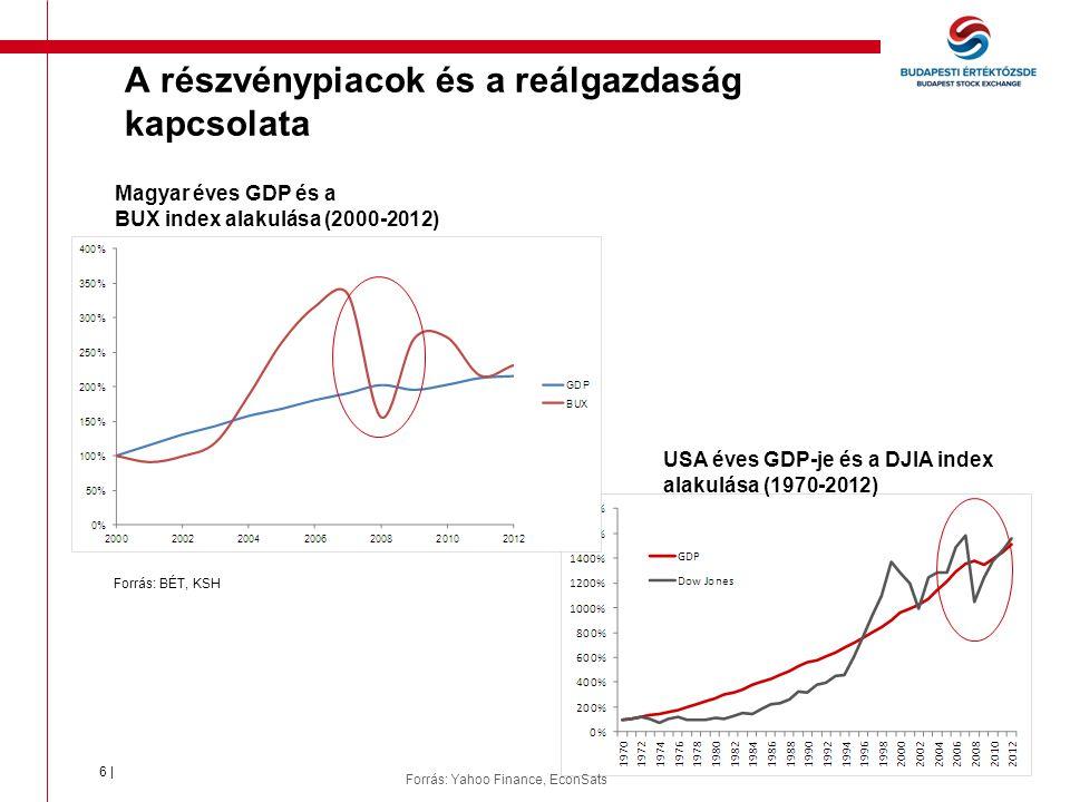 6 | Magyar éves GDP és a BUX index alakulása (2000-2012) USA éves GDP-je és a DJIA index alakulása (1970-2012) Forrás: BÉT, KSH Forrás: Yahoo Finance, EconSats A részvénypiacok és a reálgazdaság kapcsolata