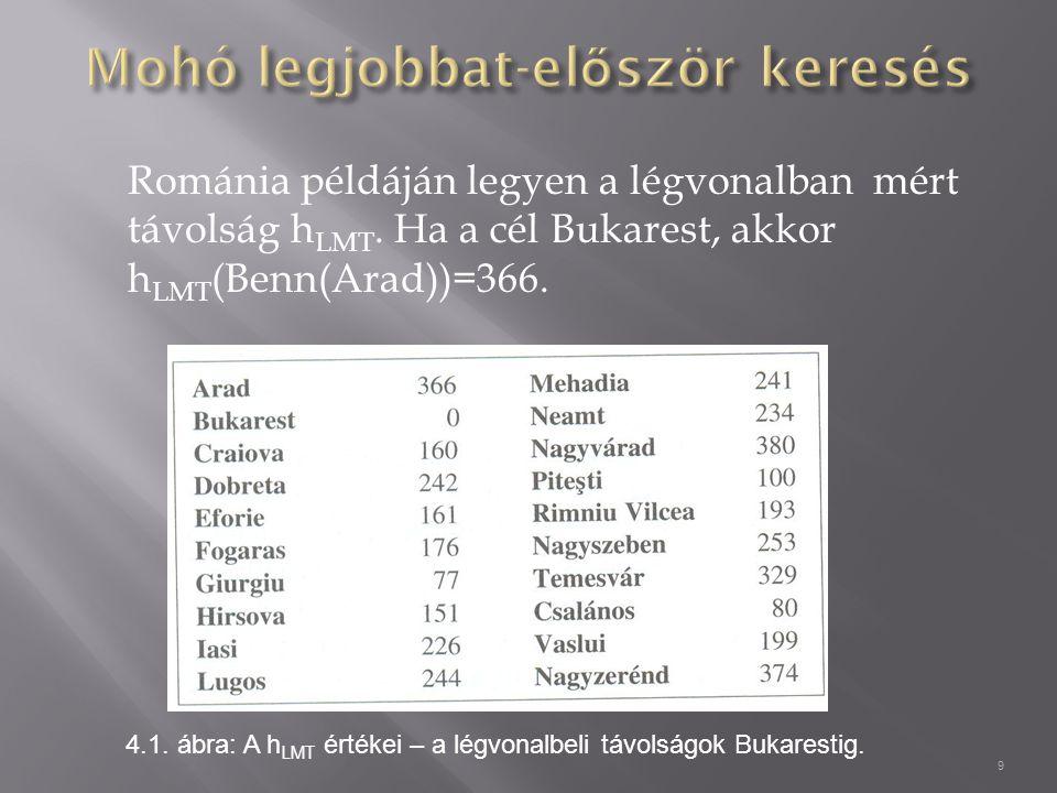 Románia példáján legyen a légvonalban mért távolság h LMT.