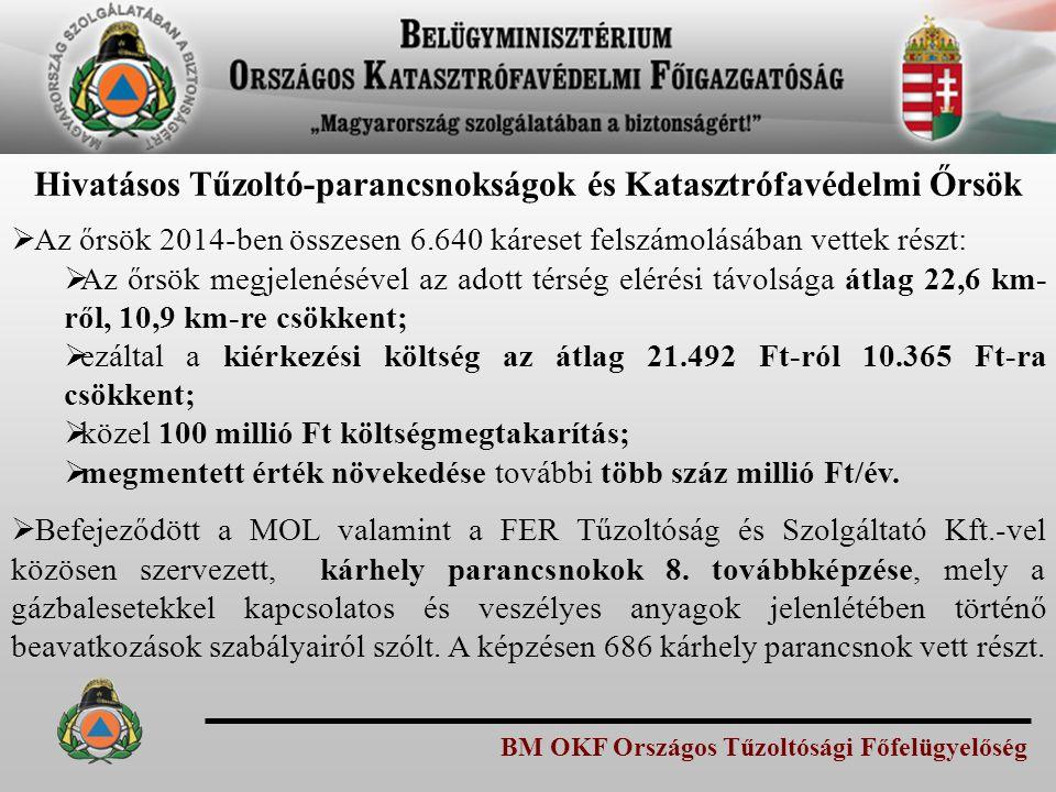 BM OKF Országos Tűzoltósági Főfelügyelőség  Az őrsök 2014-ben összesen 6.640 káreset felszámolásában vettek részt:  Az őrsök megjelenésével az adott