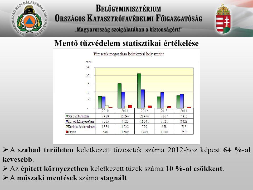 Mentő tűzvédelem statisztikai értékelése  A szabad területen keletkezett tűzesetek száma 2012-höz képest 64 %-al kevesebb.  Az épített környezetben