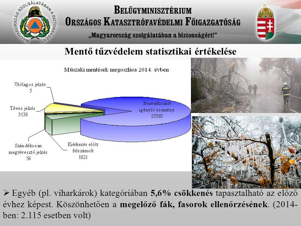 Mentő tűzvédelem statisztikai értékelése  Egyéb (pl. viharkárok) kategóriában 5,6% csökkenés tapasztalható az előző évhez képest. Köszönhetően a mege