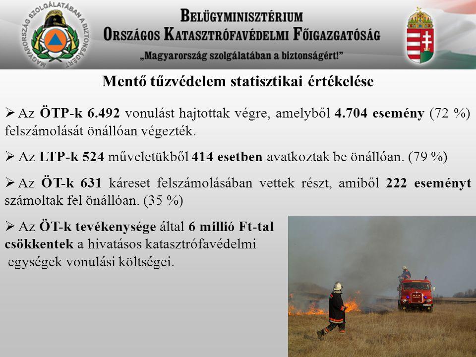 Mentő tűzvédelem statisztikai értékelése  Az ÖTP-k 6.492 vonulást hajtottak végre, amelyből 4.704 esemény (72 %) felszámolását önállóan végezték.  A