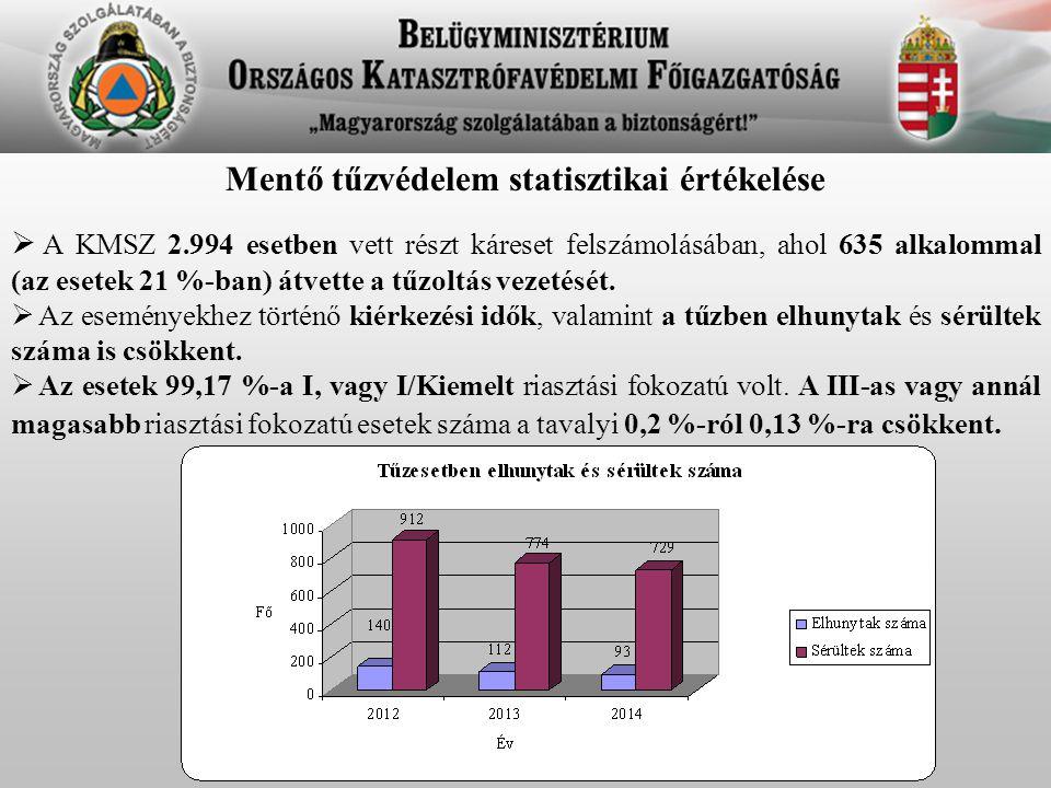 Mentő tűzvédelem statisztikai értékelése  A KMSZ 2.994 esetben vett részt káreset felszámolásában, ahol 635 alkalommal (az esetek 21 %-ban) átvette a