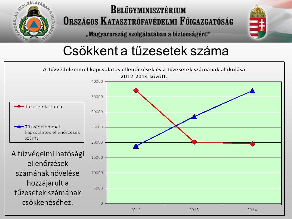 Mentő tűzvédelem statisztikai értékelése  A szabad területen keletkezett tűzesetek száma 2012-höz képest 64 %-al kevesebb.