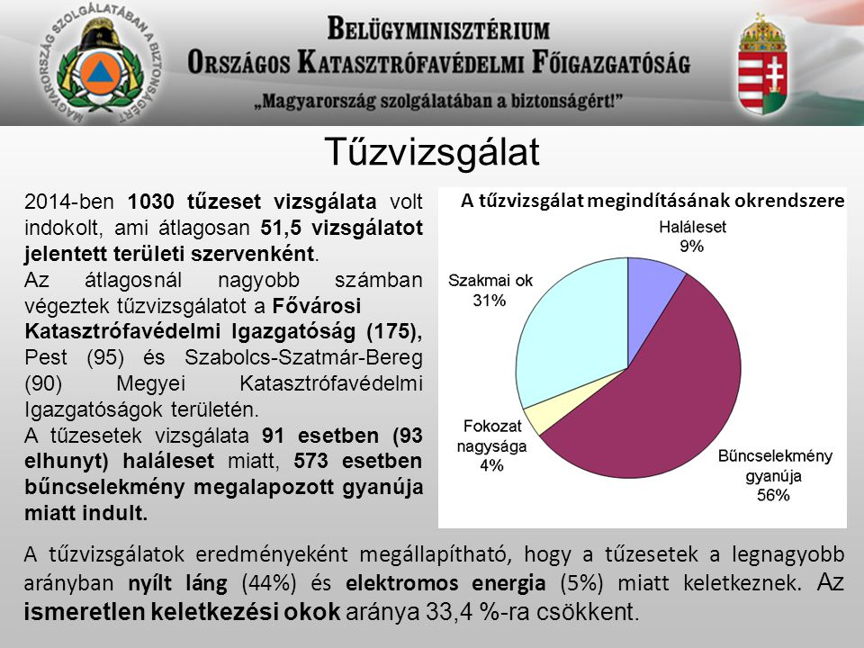 A tűzvizsgálat megindításának okrendszere 2014-ben 1030 tűzeset vizsgálata volt indokolt, ami átlagosan 51,5 vizsgálatot jelentett területi szervenkén