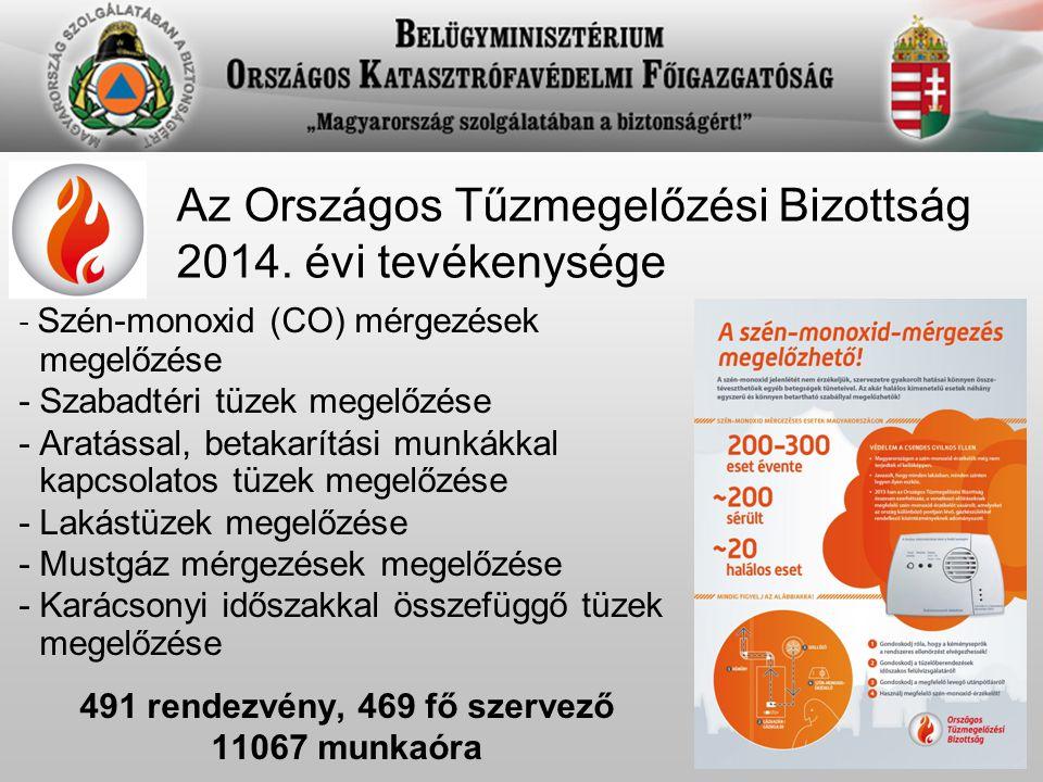 Az Országos Tűzmegelőzési Bizottság 2014. évi tevékenysége - Szén-monoxid (CO) mérgezések megelőzése - Szabadtéri tüzek megelőzése - Aratással, betaka