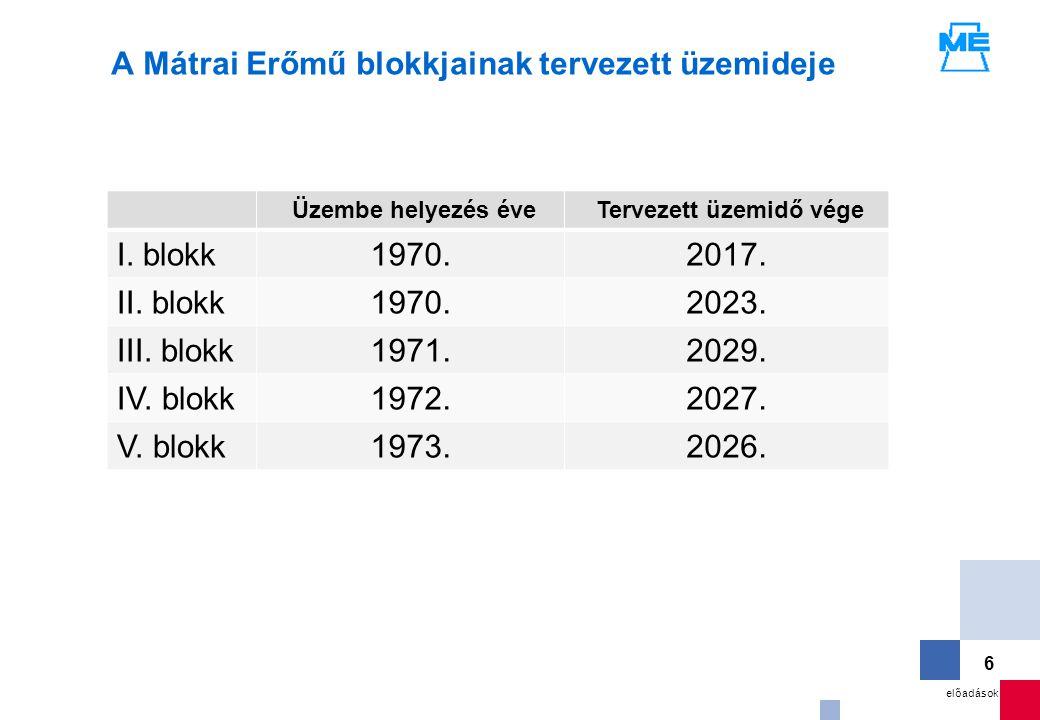 6 A Mátrai Erőmű blokkjainak tervezett üzemideje Üzembe helyezés éve Tervezett üzemidő vége I. blokk1970.2017. II. blokk1970.2023. III. blokk1971.2029