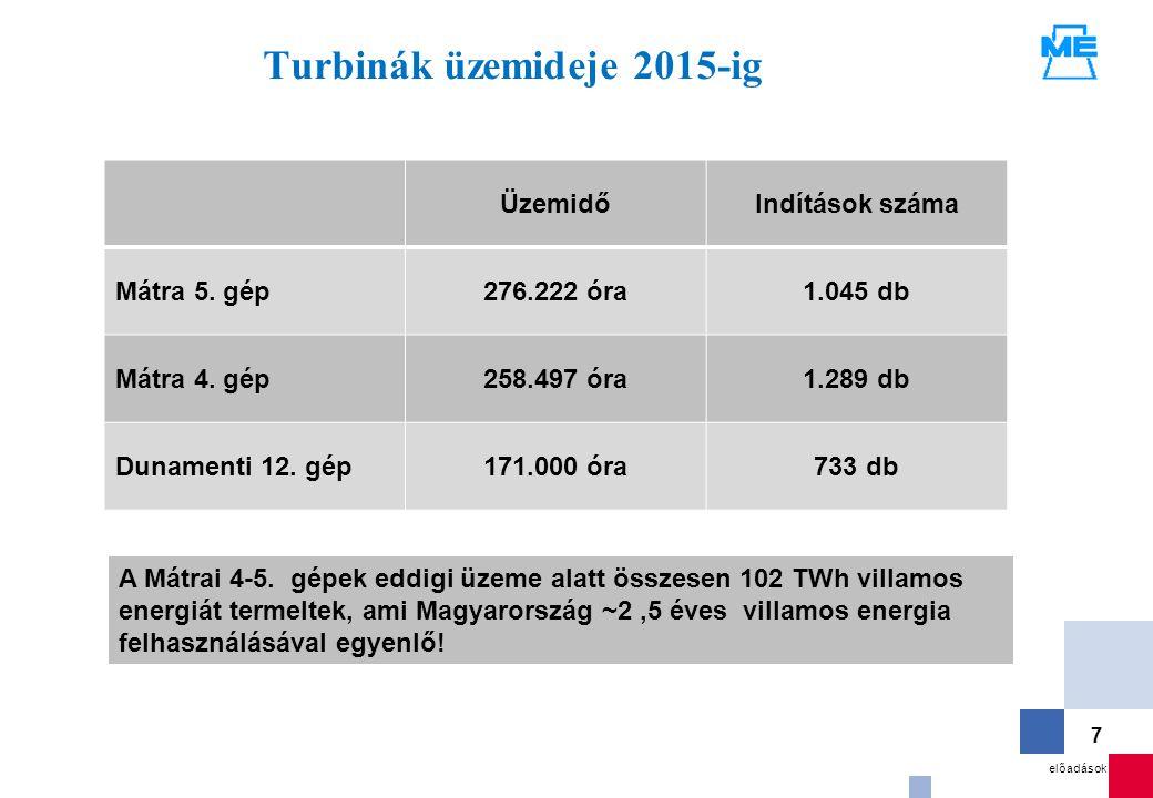 előadások 7 Turbinák üzemideje 2015-ig ÜzemidőIndítások száma Mátra 5. gép276.222 óra1.045 db Mátra 4. gép258.497 óra1.289 db Dunamenti 12. gép171.000