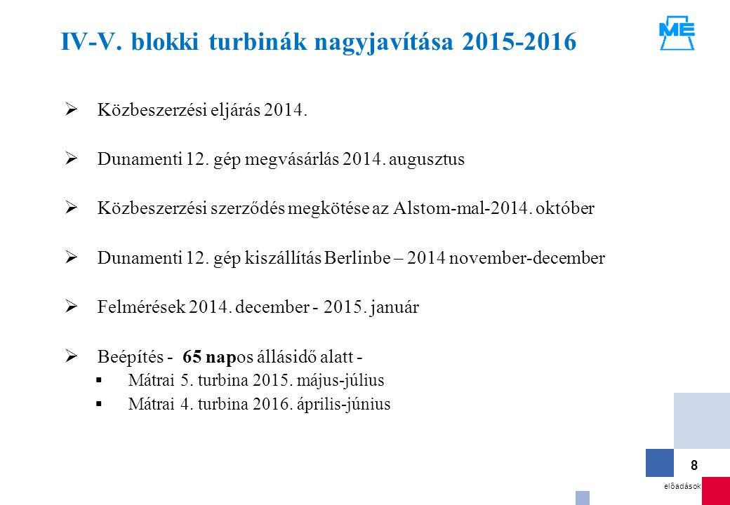 előadások 8 IV-V. blokki turbinák nagyjavítása 2015-2016  Közbeszerzési eljárás 2014.  Dunamenti 12. gép megvásárlás 2014. augusztus  Közbeszerzési