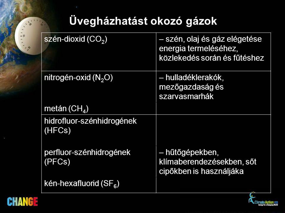 Üvegházhatást okozó gázok szén-dioxid (CO 2 )– szén, olaj és gáz elégetése energia termeléséhez, közlekedés során és fűtéshez nitrogén-oxid (N 2 O)– hulladéklerakók, mezőgazdaság és szarvasmarhák metán (CH 4 ) hidrofluor-szénhidrogének (HFCs) perfluor-szénhidrogének (PFCs) – hűtőgépekben, klímaberendezésekben, sőt cipőkben is használjáka kén-hexafluorid (SF 6 )